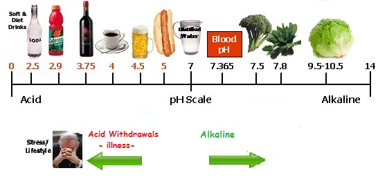 Alkaline and acidic foods and cancer